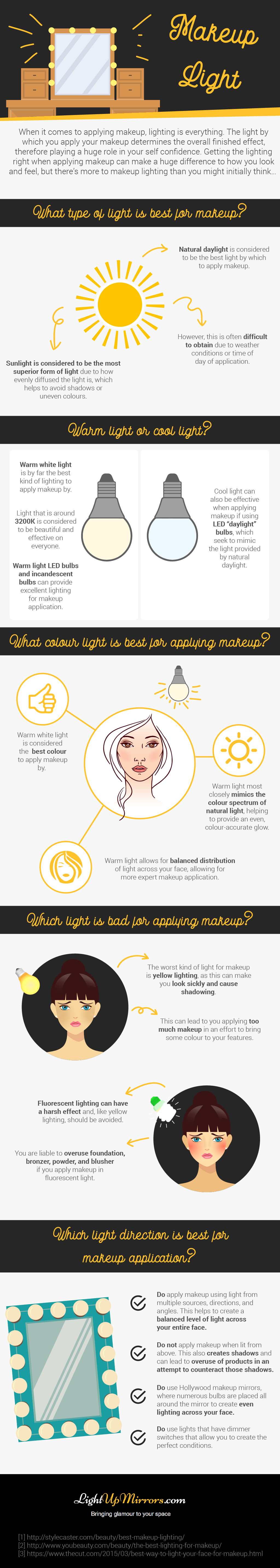 Infographic explaining the best makeup light and which lights to avoid